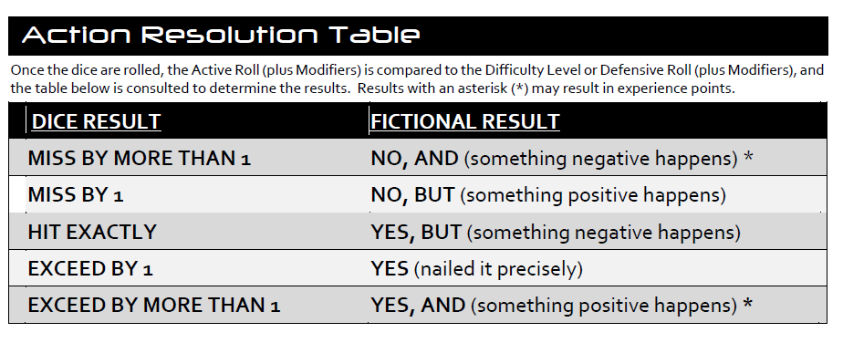 Action Result Table