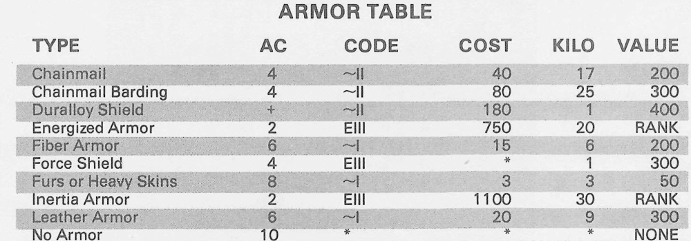 Armor Table Excerpt